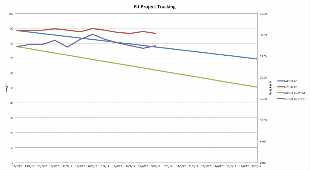 Progress update chart number 3